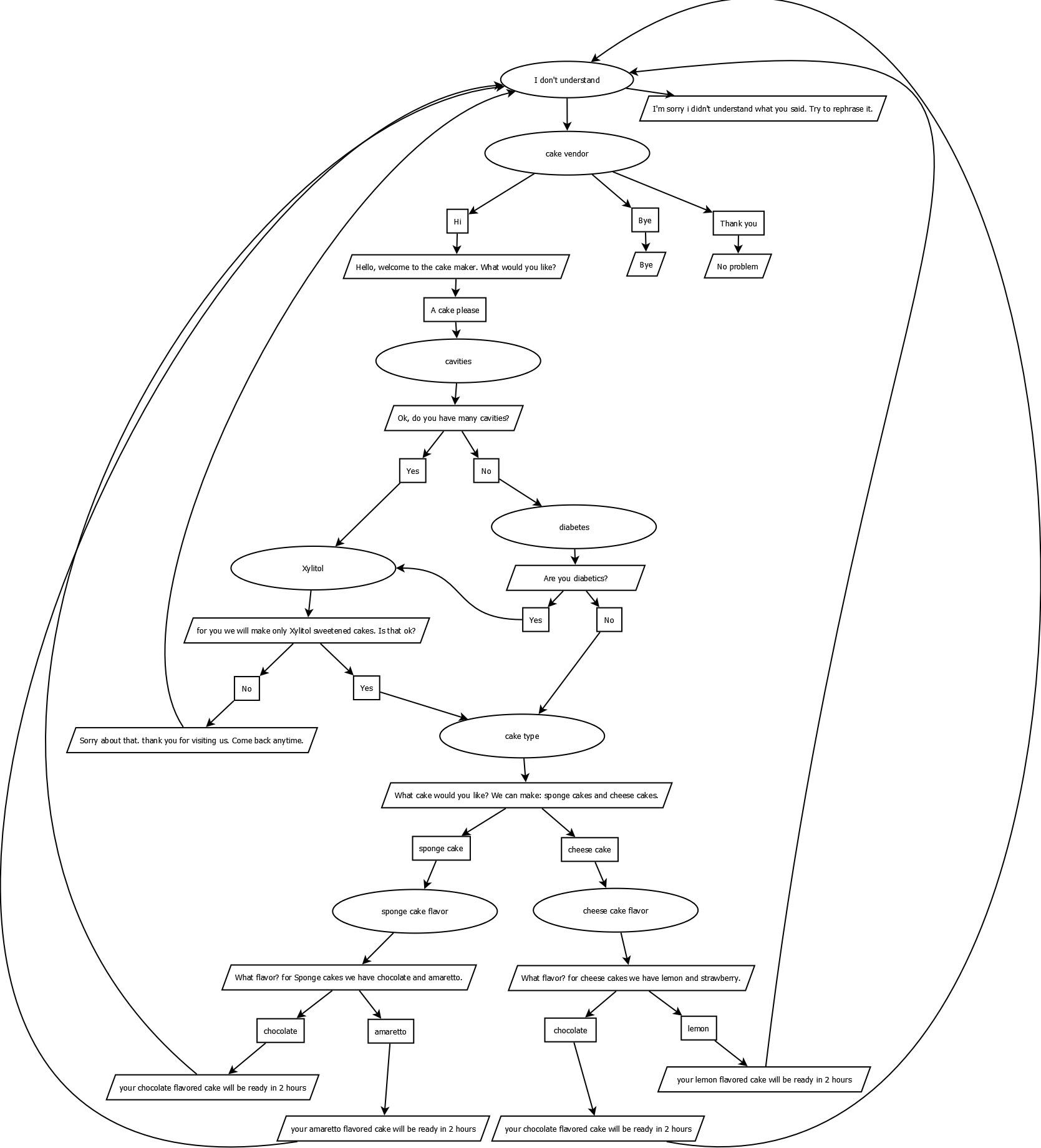 Creating a New Virtual Human with the NPCEditor - VHToolkit